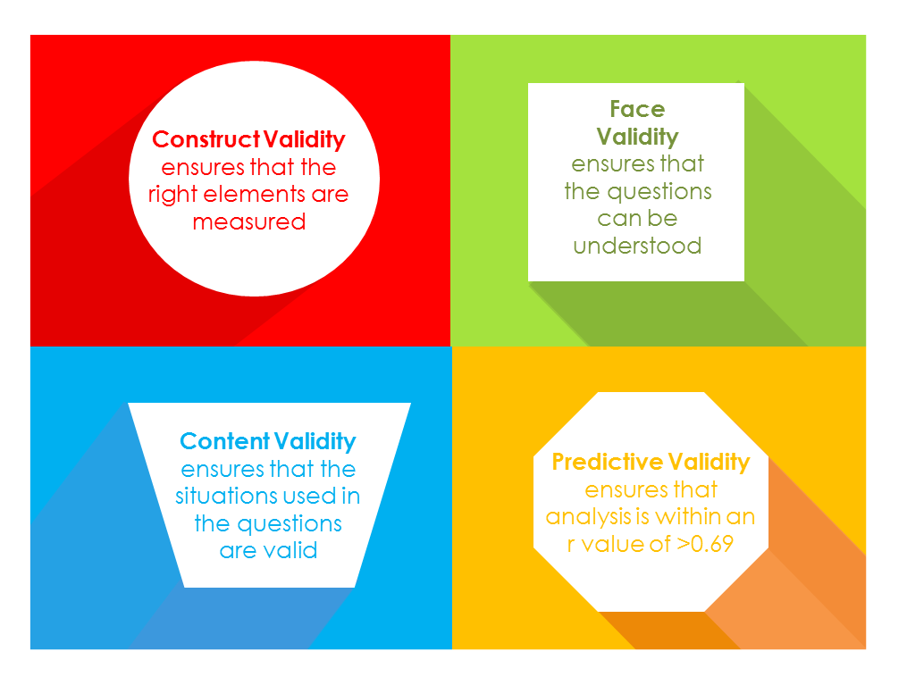 discuss how an organisation may improve the validity and reliability of selection interviews Improving the validity of your market research can increase the effectiveness of your marketing strategies when you know what members of your target market are doing and what they want, you can.