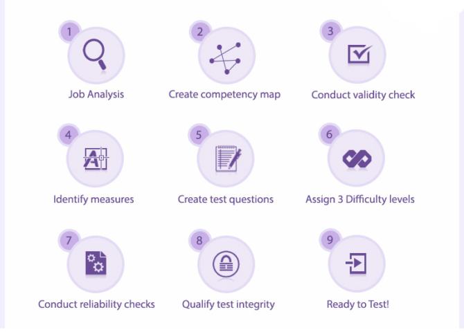 Assessment Customization Methodology